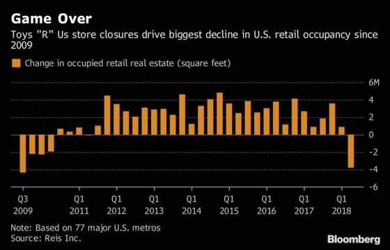 U.S. Retail Vacancy Rate Jumps on Toys 'R' Us Store Closings