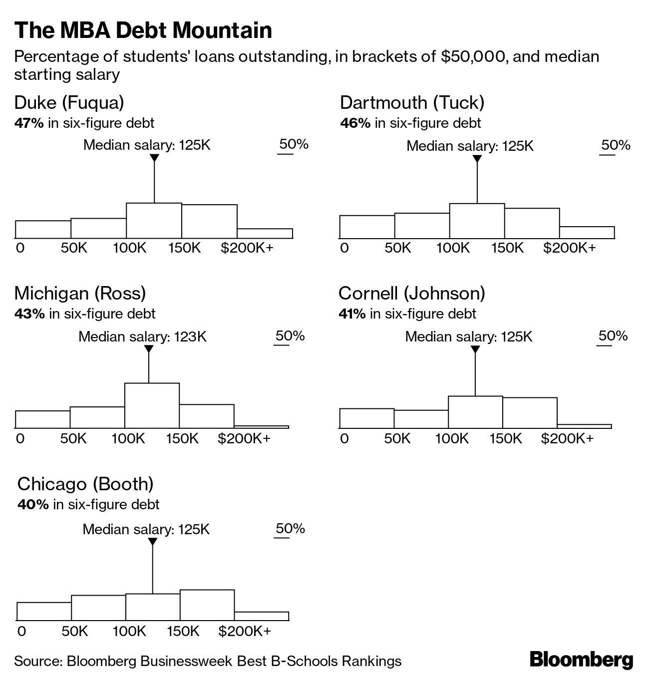 Top U S  B-School Students Pile on Debt to Earn MBAs - Bloomberg