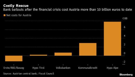 Austrian Bank Failure Measures Cost Over 10 Billion Euros