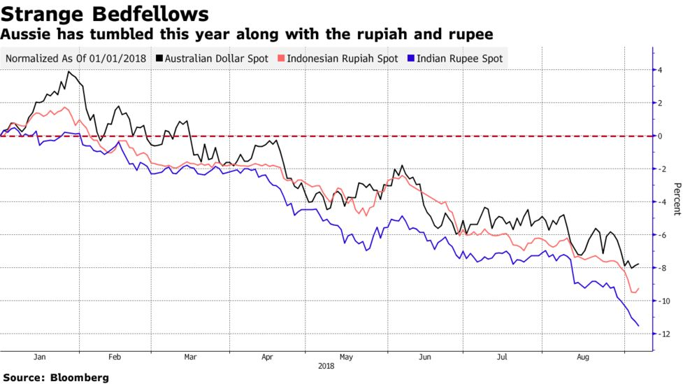 Aussie Has Tumbled This Year Along With The Rupiah And Ru