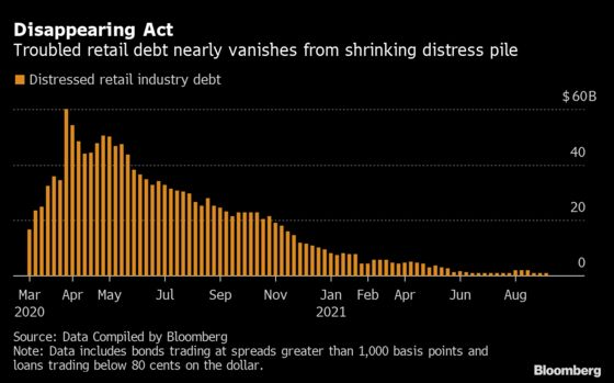 U.S. Bankruptcy Tracker: Distressed Retail Debt Pile Collapses