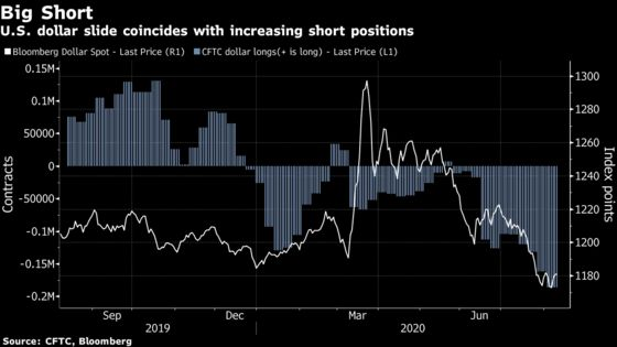 Hedge Funds Warn That Shorting Dollars Is Now a Crowded Trade