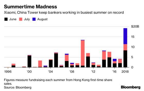 Hong Kong Defies Market Slump With Record Summer IPO Haul