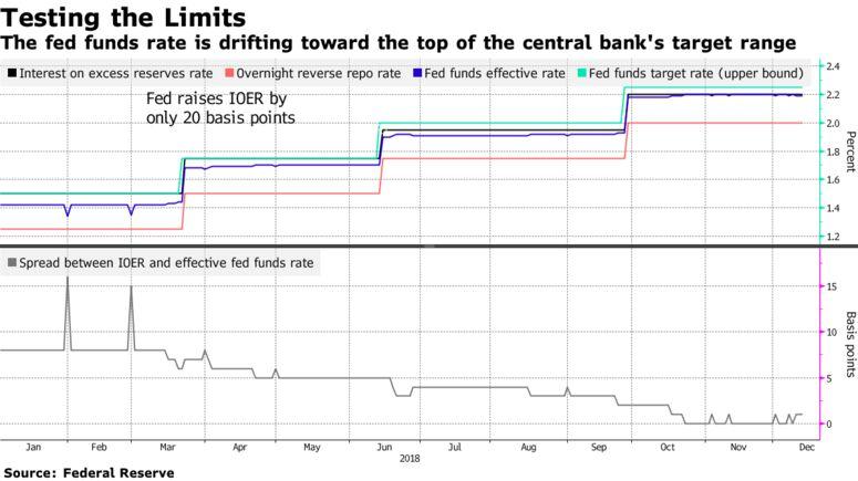 Il tasso dei fed funds si sta spostando verso la parte superiore dell'intervallo obiettivo della banca centrale