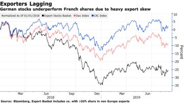 France's Edge Over Germany Carries a China Risk: Taking