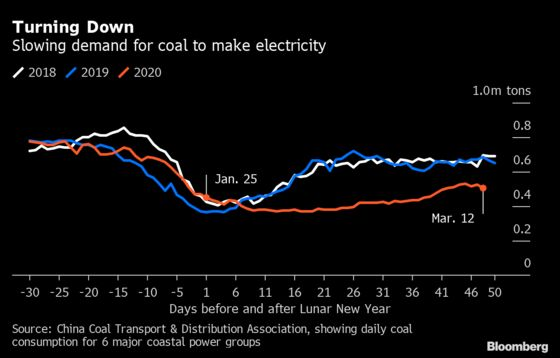 China's Economy Isn't Back to Normal Yet, Energy Demand Shows