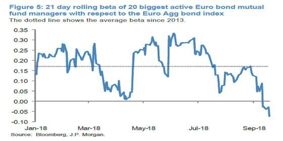Big Bond Funds Seen Primed for Global Interest-Rate Lift-Off