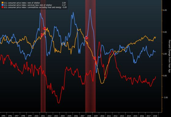 10-Year High in U.S. Core Inflation Less Exciting Under the Hood