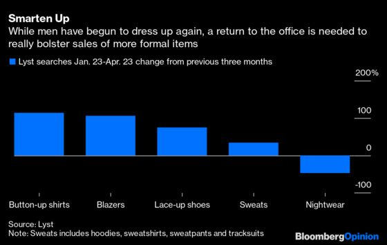 Even Without Vacations, We're Spending on Fashion Again