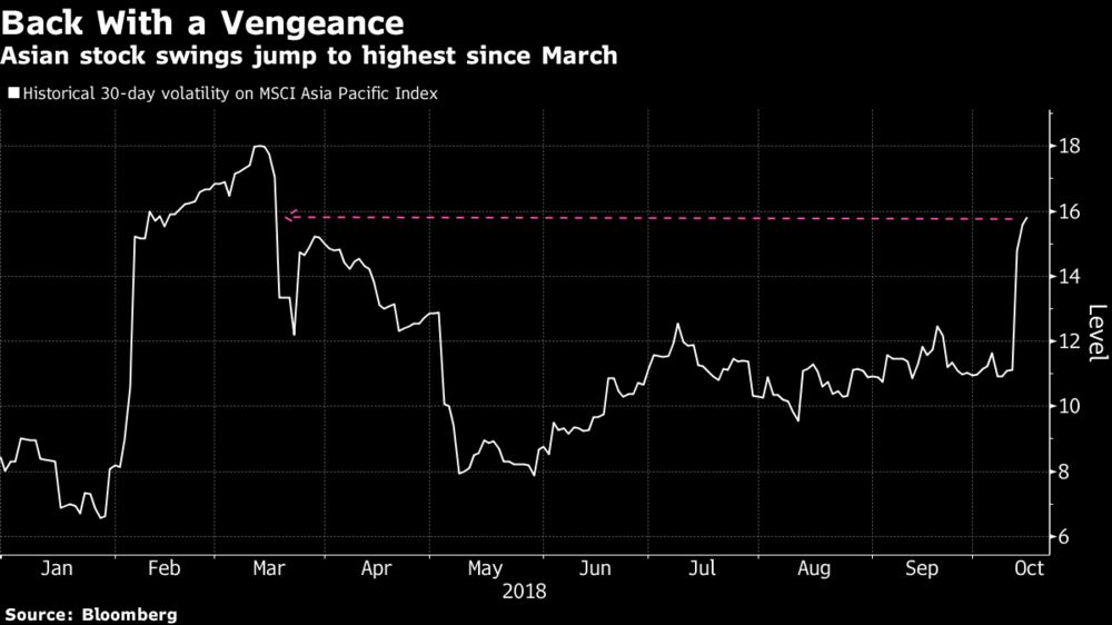 Asian Stock Markets Fall. And There's a Slew of Reasons Why