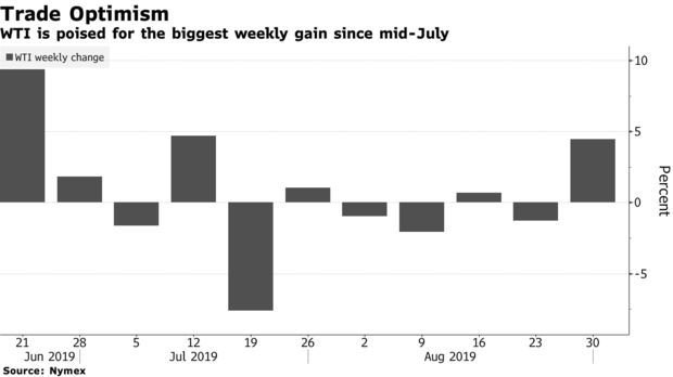 WTI is poised for the biggest weekly gain since mid-July
