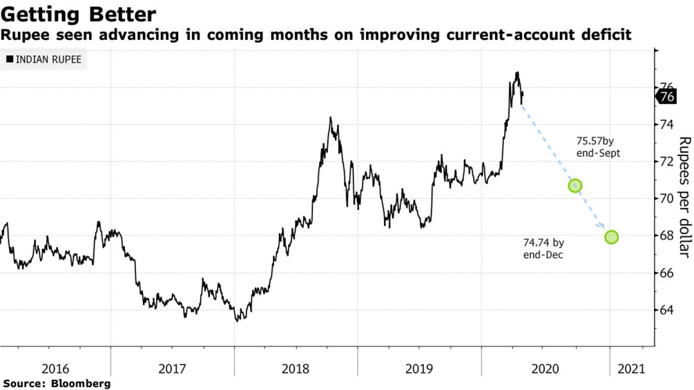 Rupee seen advancing in coming months on improving current-account deficit