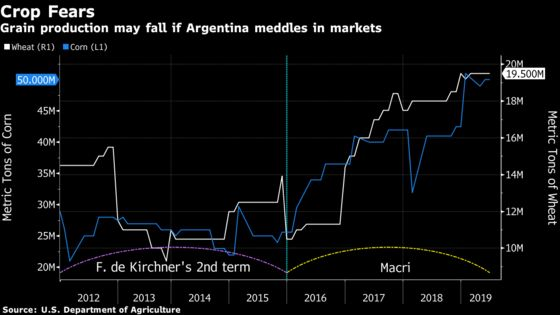 Argentina'sElection Result May Be a Blow for Farmers, Boon for Drillers