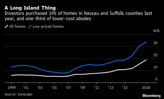 Long Island Home Flippers Sell to Each Other in Red-Hot Market