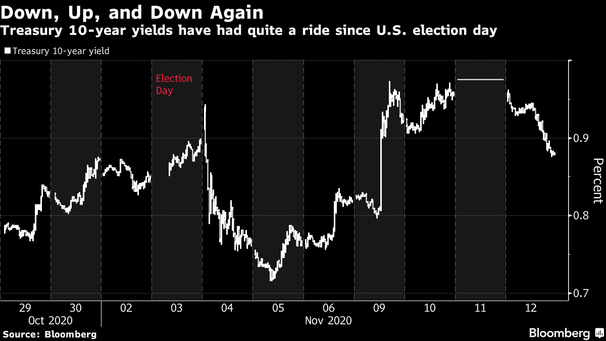 Treasury 10-year yields have had quite a ride since U.S. election day