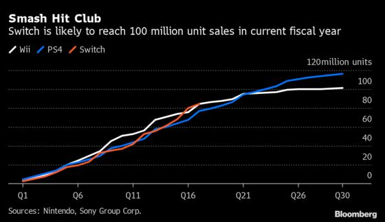 Nintendo Switch's Big Price Hike Takes Gamers Into New Territory