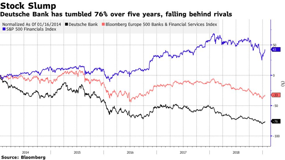 Deutsche Bank (DBK), Commerzbank (CBK) Merger Could Be Trouble