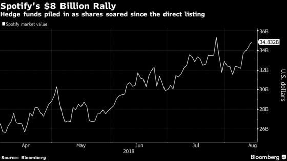 Spotify's $8 Billion Rally Is Attracting Loads of Hedge Funds