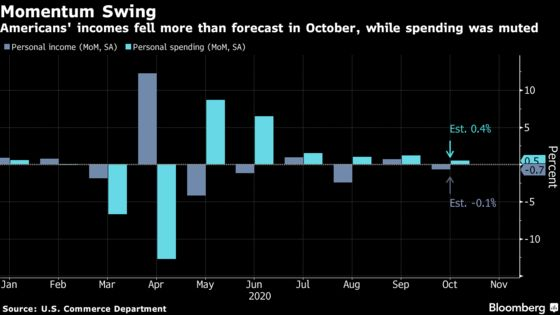 U.S. Consumer Spending Rose in October While Incomes Declined