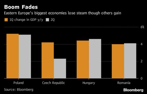 Eastern Europe's Biggest Economies Dip as Boom Starts Fading