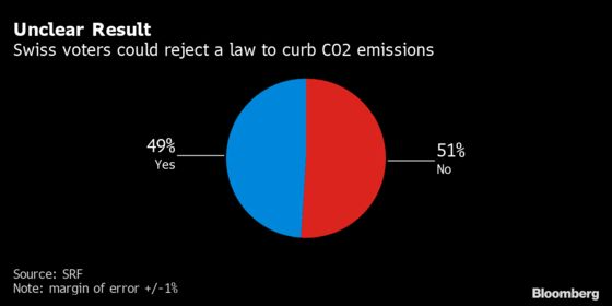Swiss Government's CO2 Law Is Headed for Defeat: Vote Update