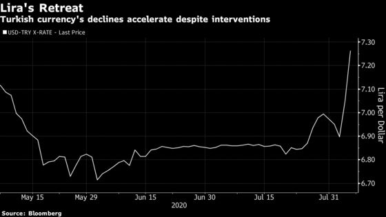 Turkey's Lira Hits Record Low as Interventions Fail to Stem Drop