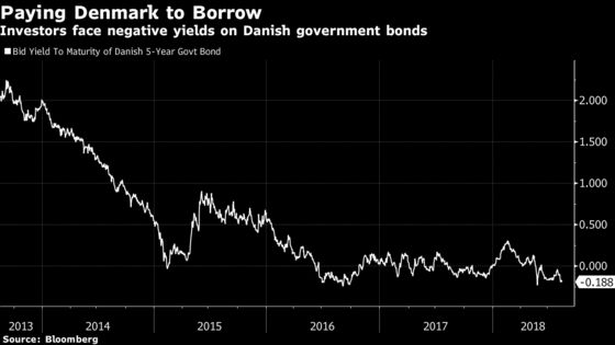 A $76 Billion Fund's Growing Bet Shows Normal Is a Long Way Off