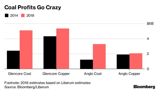 The Real Cash Cow in Mining Isn't Metals. It's Bad Old Coal