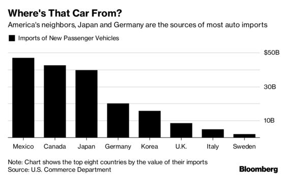 Mazda and Mexico Would Be Hit by U.S. Car Import Crackdown