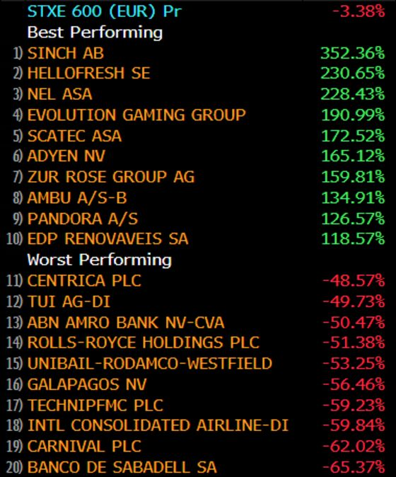 These Are the Themes That Defined 2020 in European Stocks