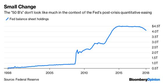 If Fed's '50 B's' Are Wrong Now, Then When Is Right?