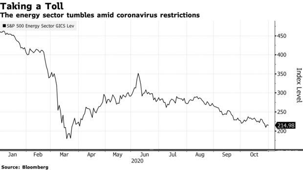 The energy sector tumbles amid coronavirus restrictions