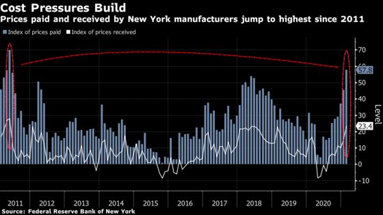 New York Manufacturing Expands at Faster Pace as Prices Jump