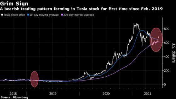 Tesla Trading Pattern Looks Bleak After Tough Start to 2021