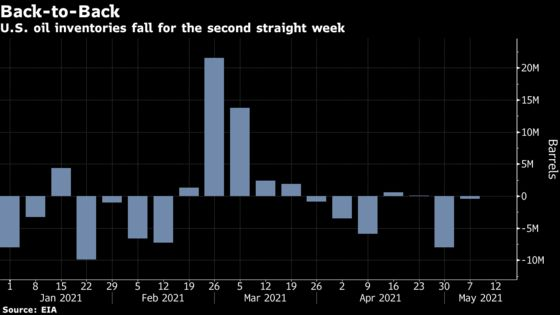 Oil Surges With U.S. Supply Drop Underscoring Global Rebalancing