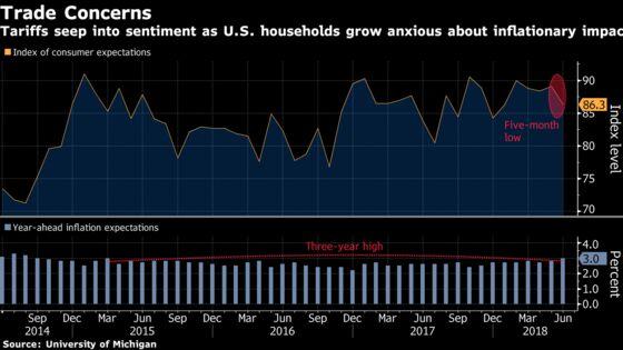 U.S. Consumer Sentiment Weaker Than Forecast on Tariffs
