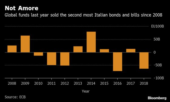 Global Money Managers Sold Most Italy Bonds Since 2016 Last Year