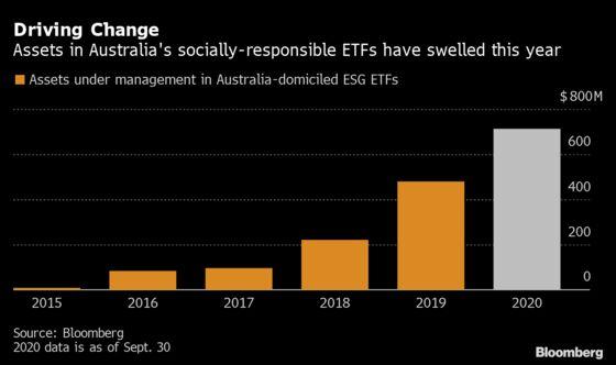 Scandal Responses HighlightPower of Australian ESG Advocacy
