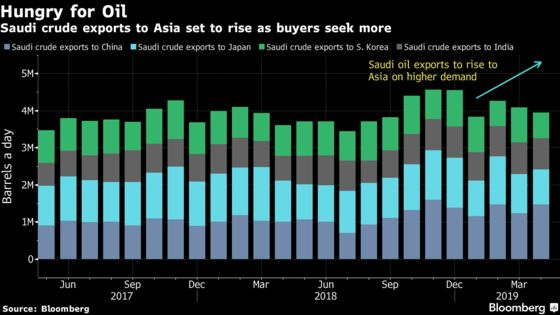 Saudi Aramco Said to Give Extra Oil to Crude-Hungry Asian Buyers