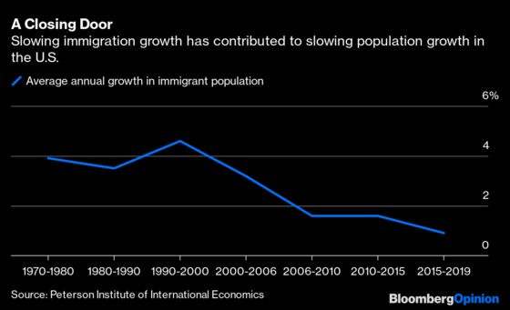 Why America's Population Advantage Has Evaporated