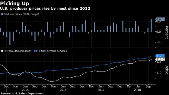 Producer Prices in U.S. Increase in October by Most Since 2012