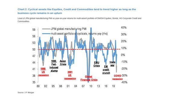 JPMorgan Says Investors Should Get More Selective in Second Half