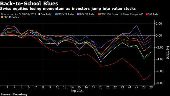 A $150 Billion Wipeout Turns Swiss Stocks Into Month's Losers