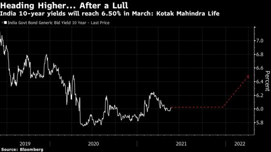 Inflation Signs, RBI Pullback to Boost Yields, Bond Veteran Says