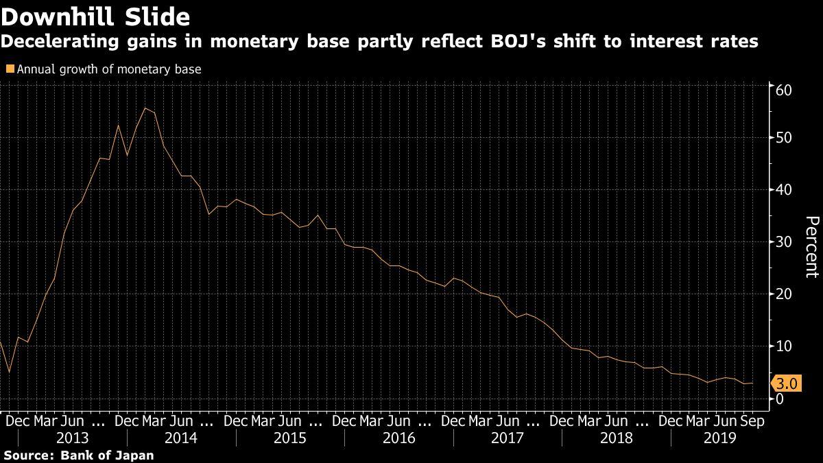 BOJ Should Rethink Inflation Overshoot Promise, Ex-Official Says