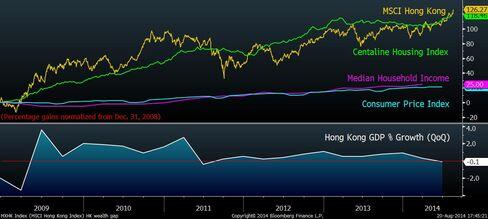 Hong Kong's wealth gap widens