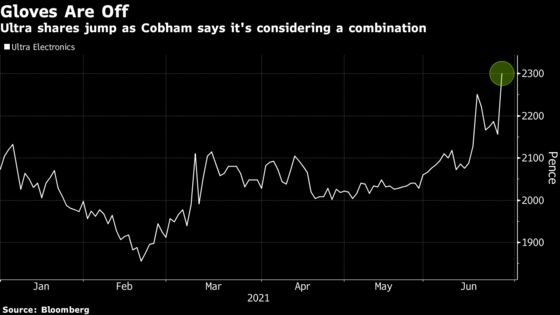 Gloves Are Off Between Cobham, Ultra Over Deal, Jefferies Says