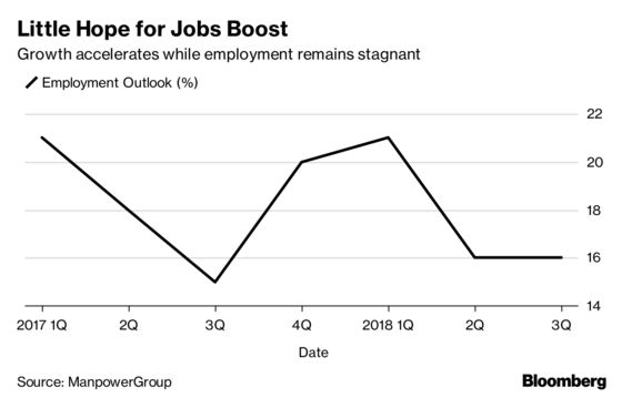 World's Fastest Growth Yet to Make a Mark on India's Job Market