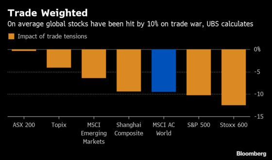Global Stocks Could See 10% Trade Discount Narrow on Deal