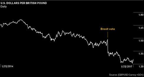 英ポンドの対ドル相場